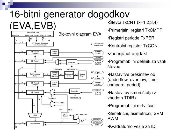 16-bitni generator dogodkov (EVA,EVB)
