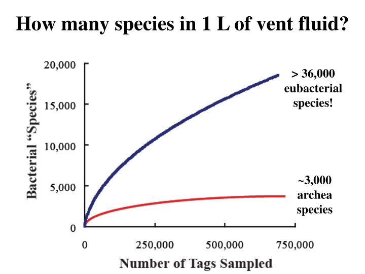 How many species in 1 L of vent fluid?