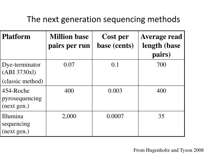 The next generation sequencing methods