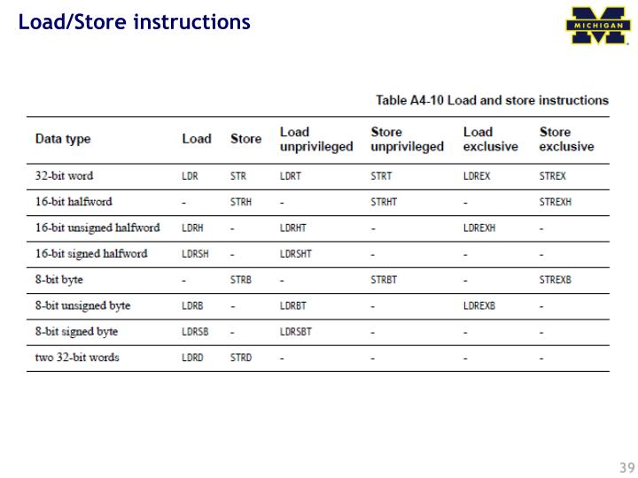 Load/Store instructions