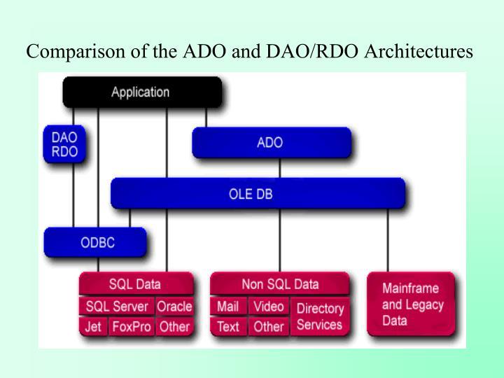 Comparison of the ADO and DAO/RDO Architectures