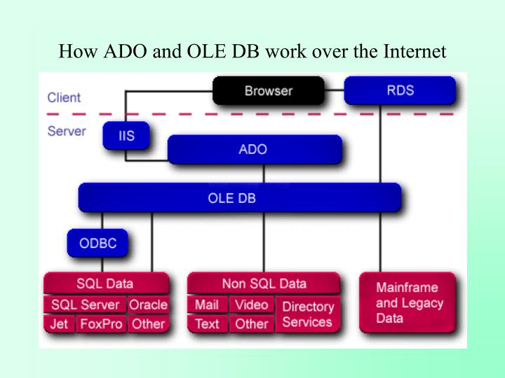 How ADO and OLE DB work over the Internet