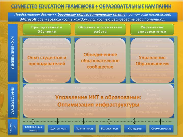 Connected Education Framework +