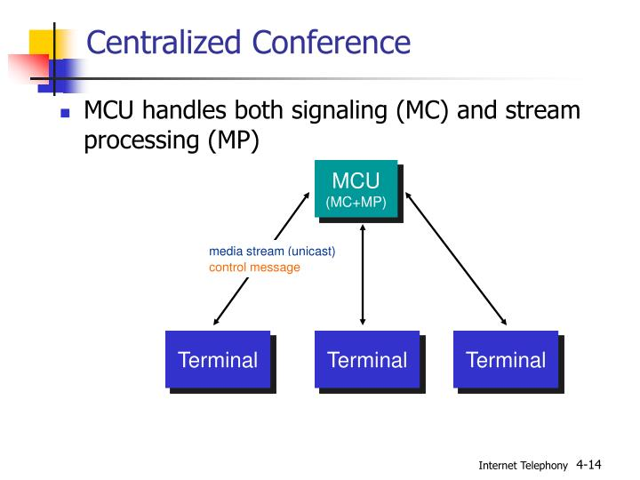 Centralized Conference