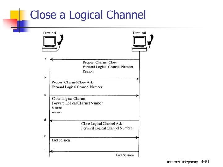 Close a Logical Channel