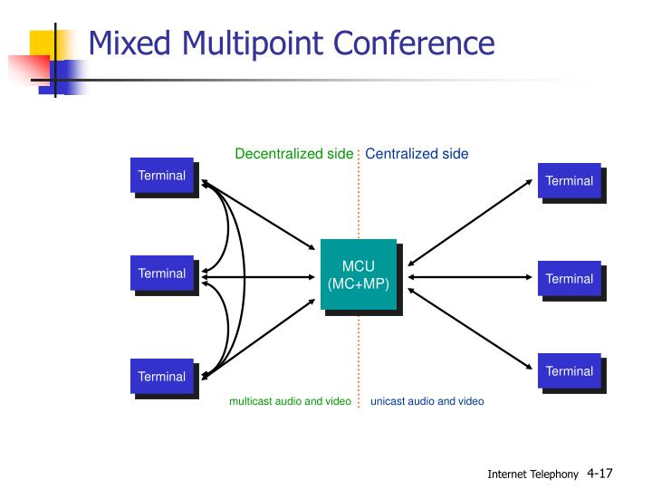 Mixed Multipoint Conference