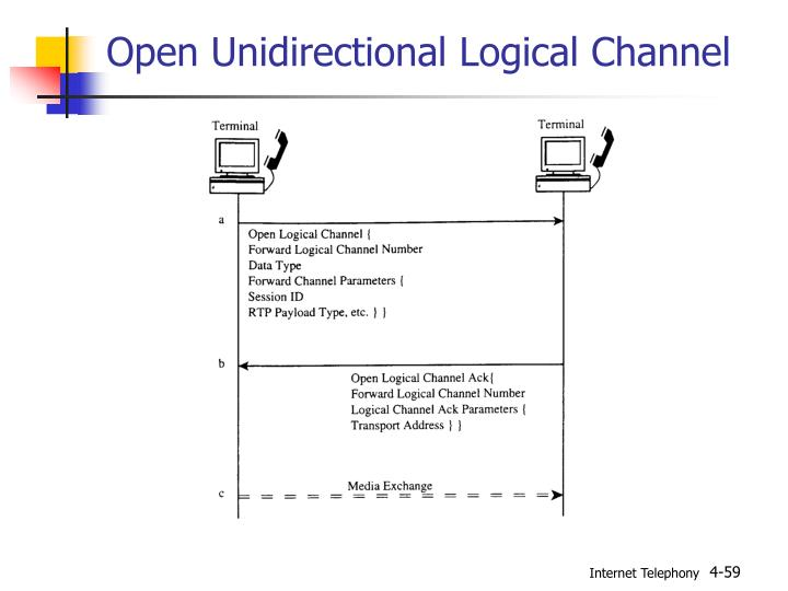 Open Unidirectional Logical Channel