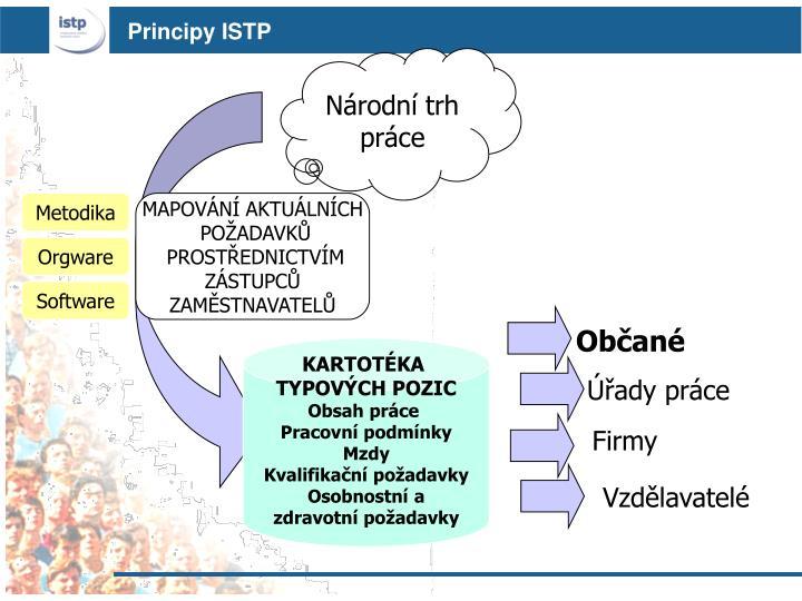 Principy ISTP