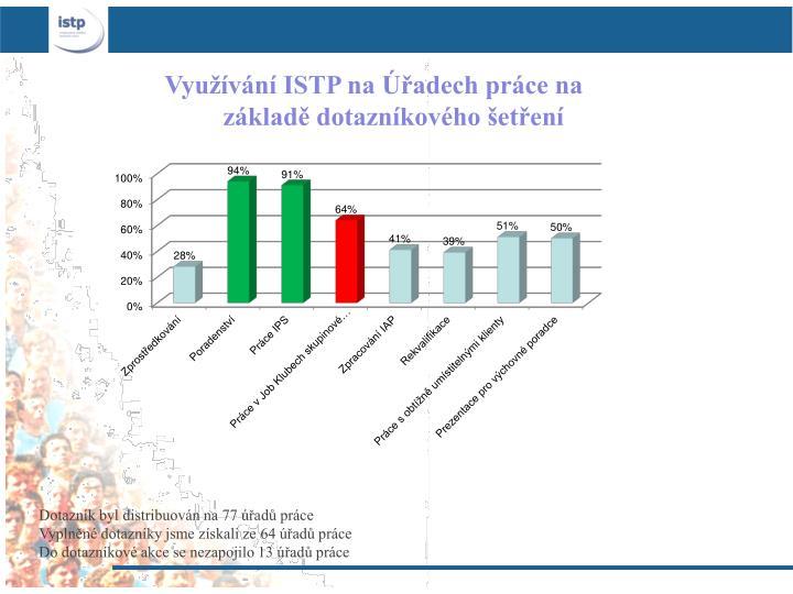 Využívání ISTP na Úřadech práce na základě dotazníkového šetření
