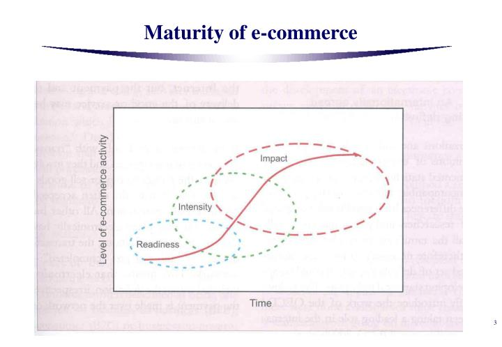 Maturity of e-commerce