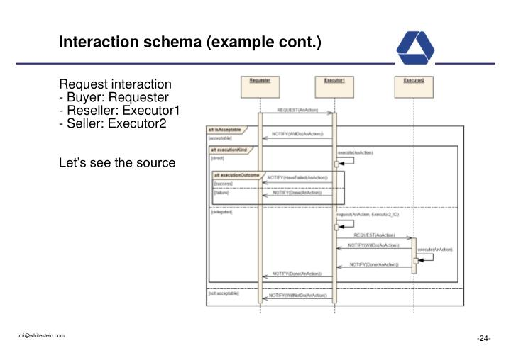 Interaction schema (example cont.)