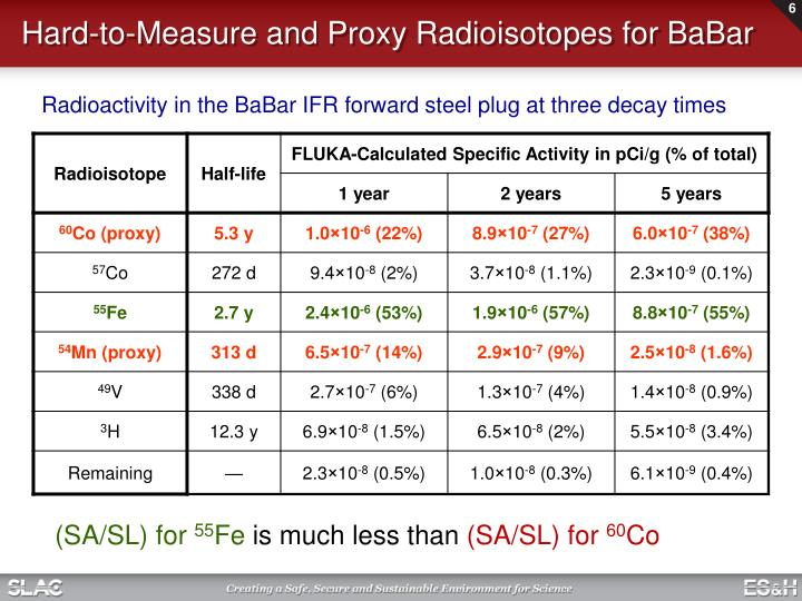 Hard-to-Measure and Proxy Radioisotopes for BaBar