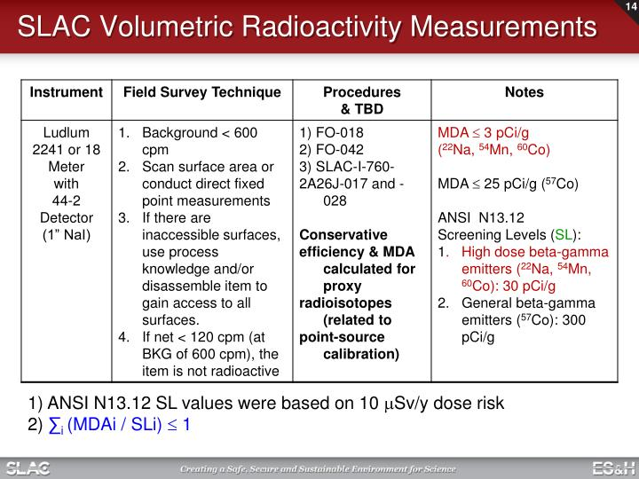 SLAC Volumetric Radioactivity Measurements