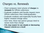 charges vs renewals