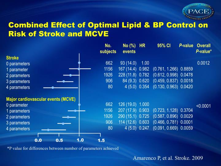 Combined Effect of Optimal Lipid & BP Control on Risk of Stroke and MCVE