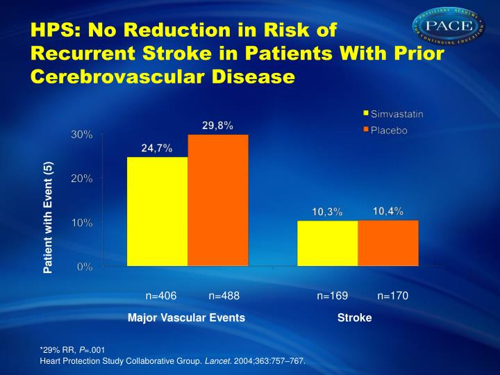HPS: No Reduction in Risk of