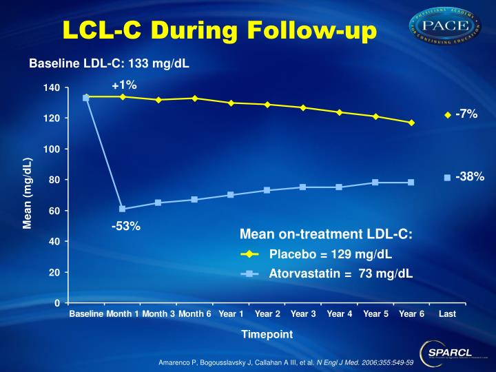 LCL-C During Follow-up