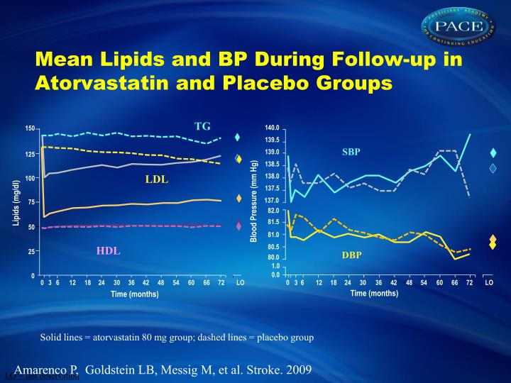 Mean Lipids and BP During Follow-up in Atorvastatin and Placebo Groups