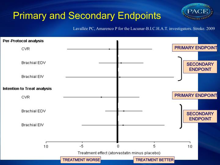 Primary and Secondary Endpoints