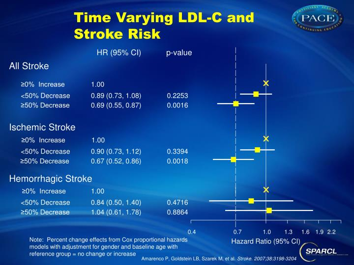 Time Varying LDL-C and
