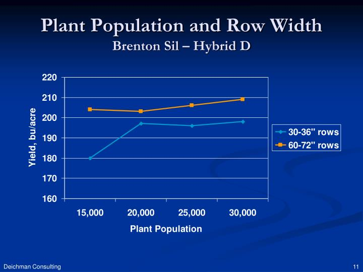 Plant Population and Row Width