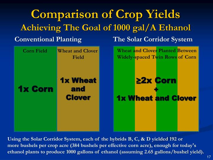 Comparison of Crop Yields