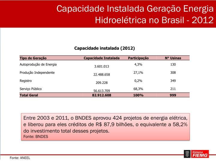 Capacidade Instalada Geração Energia Hidroelétrica no Brasil - 2012