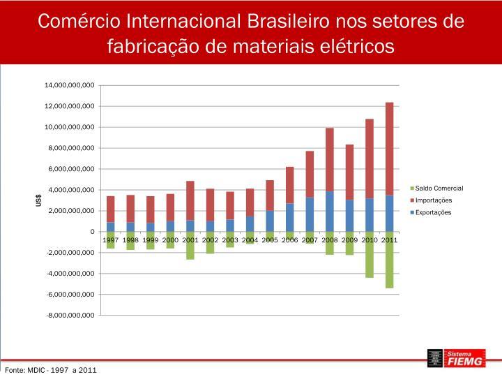 Comércio Internacional Brasileiro nos setores de fabricação de materiais elétricos