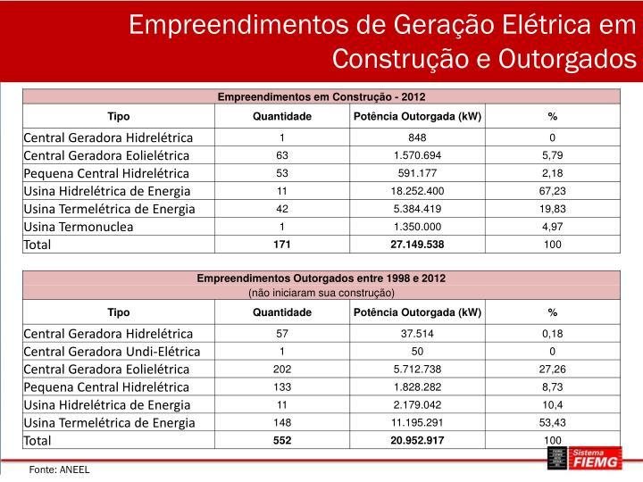 Empreendimentos de Geração Elétrica em Construção e Outorgados