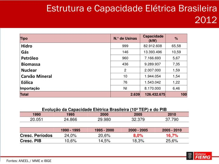 Estrutura e Capacidade Elétrica Brasileira