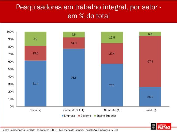 Pesquisadores em trabalho integral, por setor - em % do total