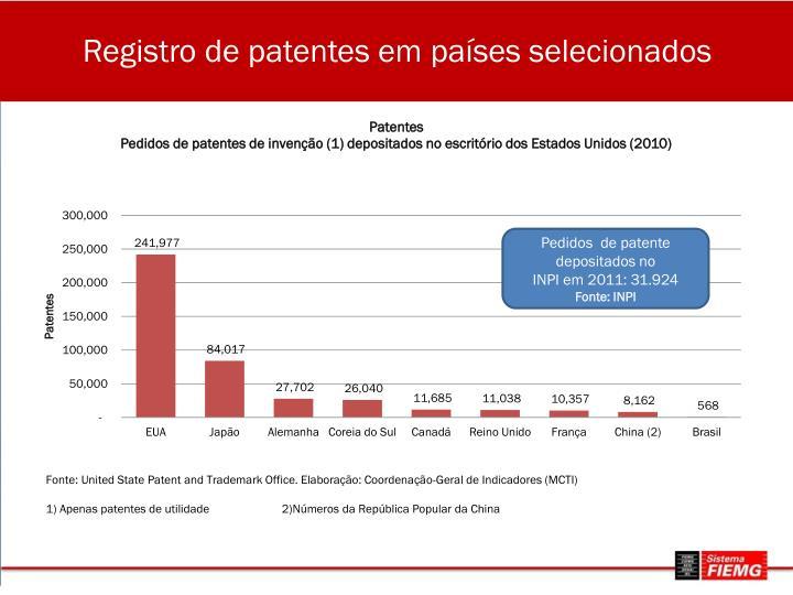 Registro de patentes em países selecionados