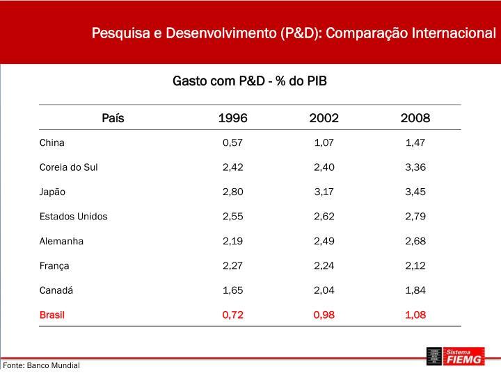 Pesquisa e Desenvolvimento (P&D): Comparação Internacional