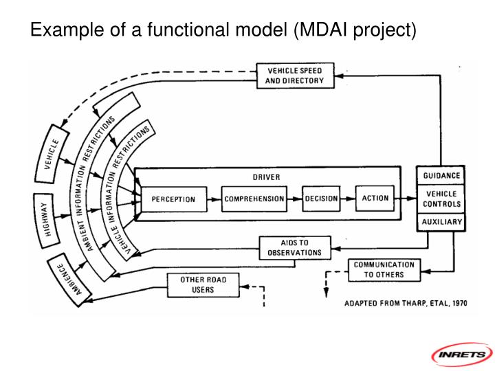 Example of a functional model (MDAI project)