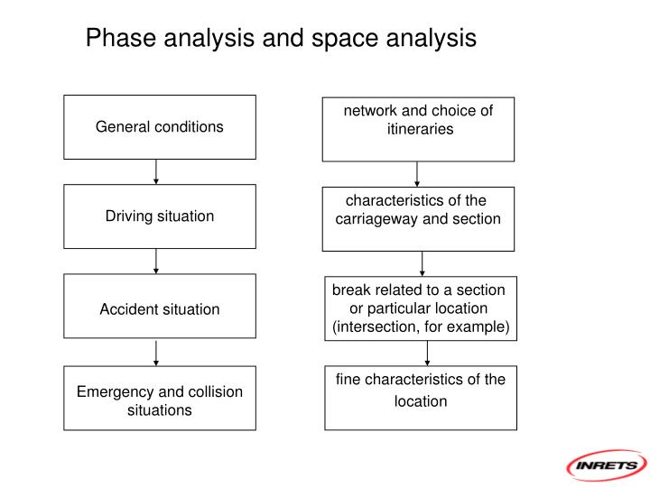 Phase analysis and space analysis