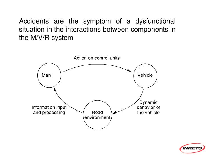 Accidents are the symptom of a dysfunctional situation in the interactions between components in the M/V/R system