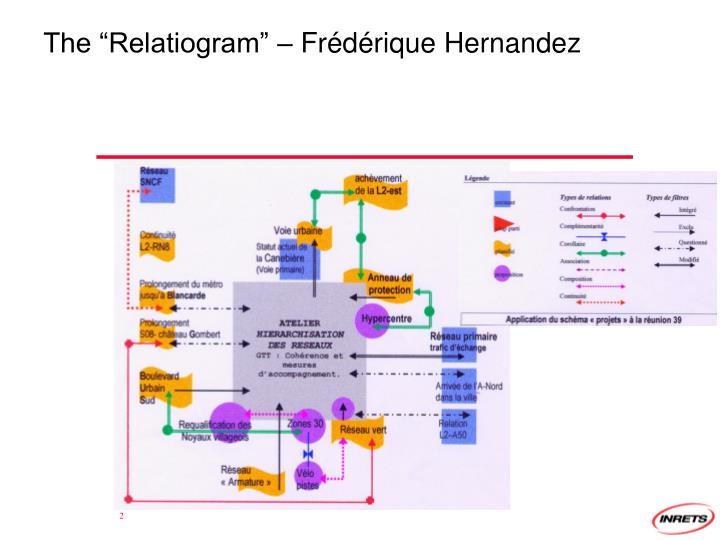 "The ""Relatiogram"" – Frédérique Hernandez"