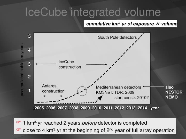 IceCube integrated volume