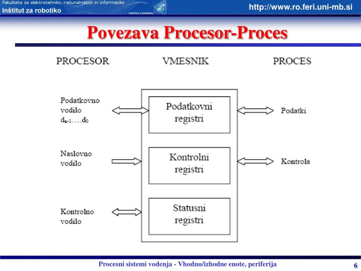 Povezava Procesor-Proces