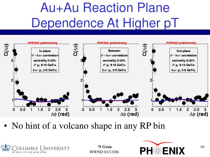 Au+Au Reaction Plane Dependence At Higher pT