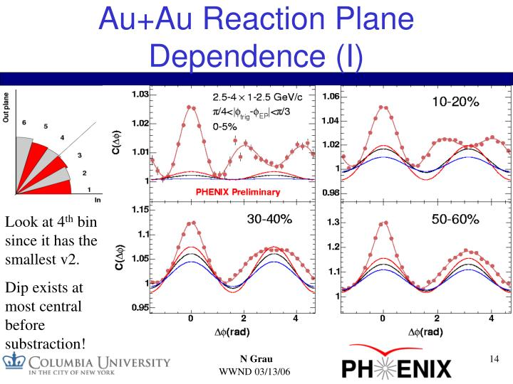 Au+Au Reaction Plane Dependence (I)