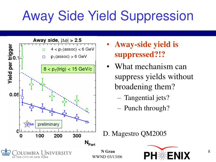 Away-side yield is suppressed?!?