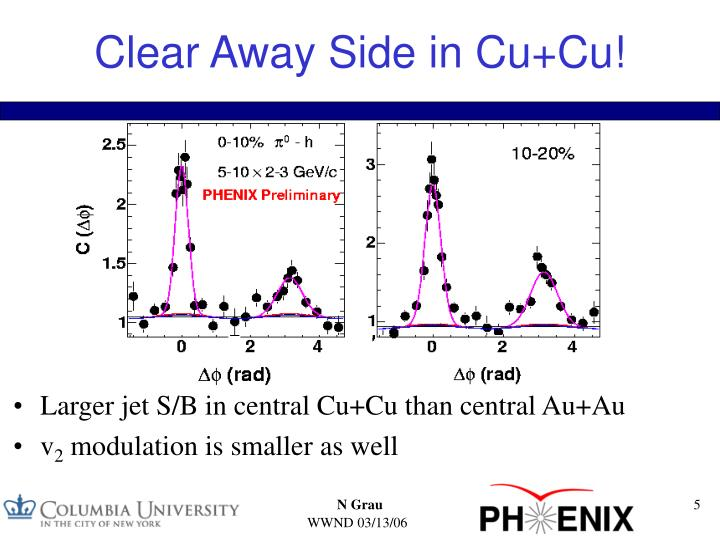 Clear Away Side in Cu+Cu!