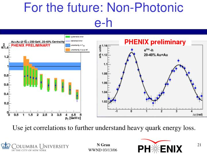 For the future: Non-Photonic e-h