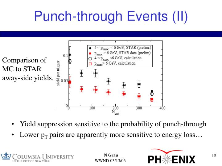 Punch-through Events (II)
