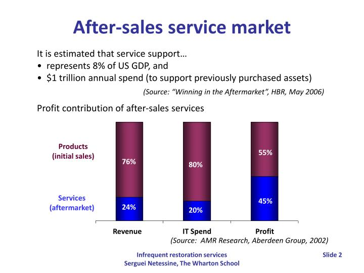 Profit contribution of after-sales services