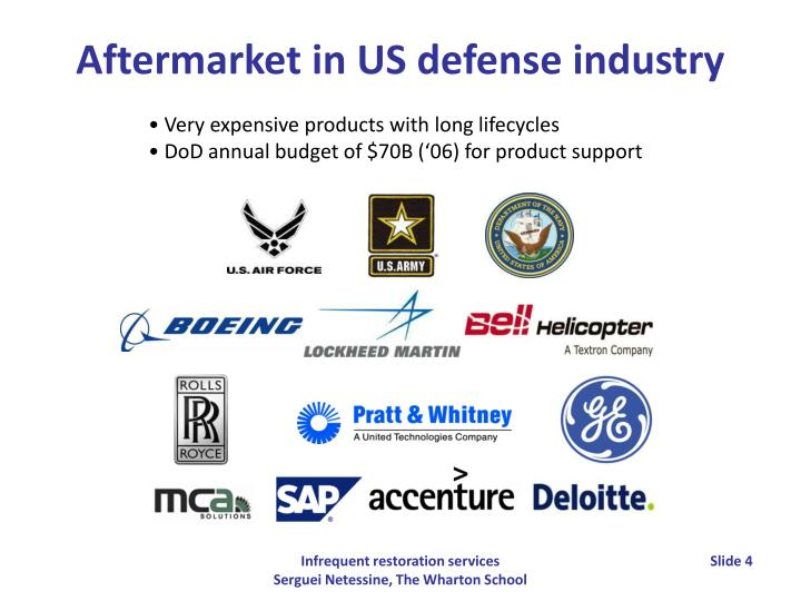 Aftermarket in US defense industry