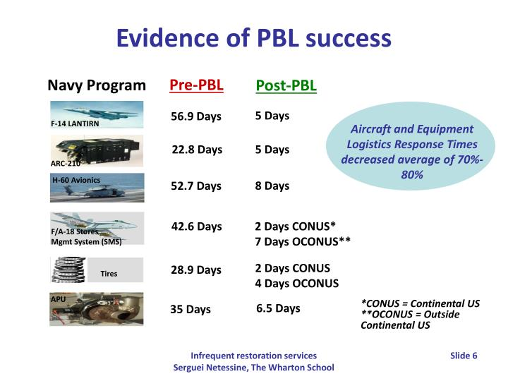 Evidence of PBL success
