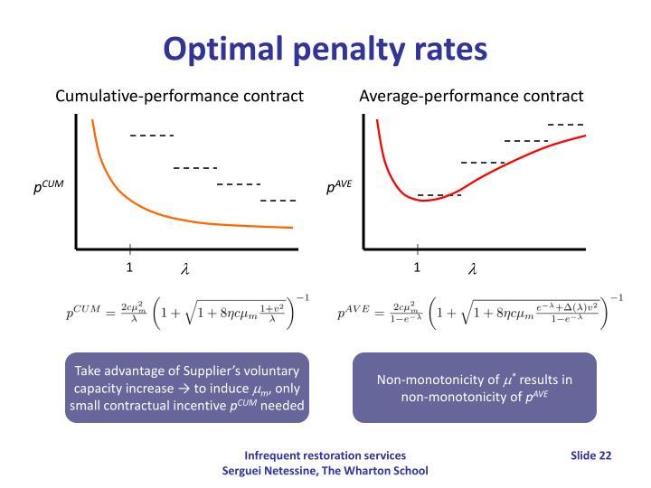 Optimal penalty rates