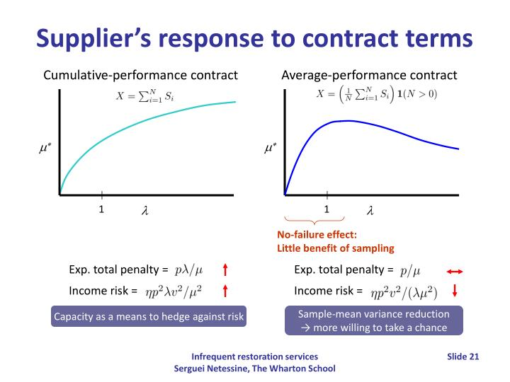 Cumulative-performance contract